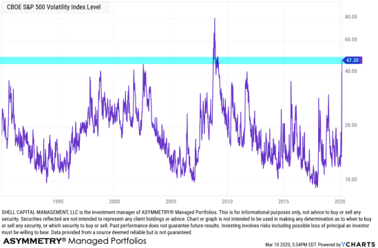 vix volatility trading asymmetric risk reward